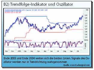 Trendfolge indikatoren forex